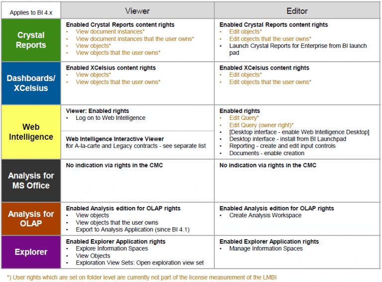La liste des droits différenciateurs des profils d'utilisation pour une version BI4.x