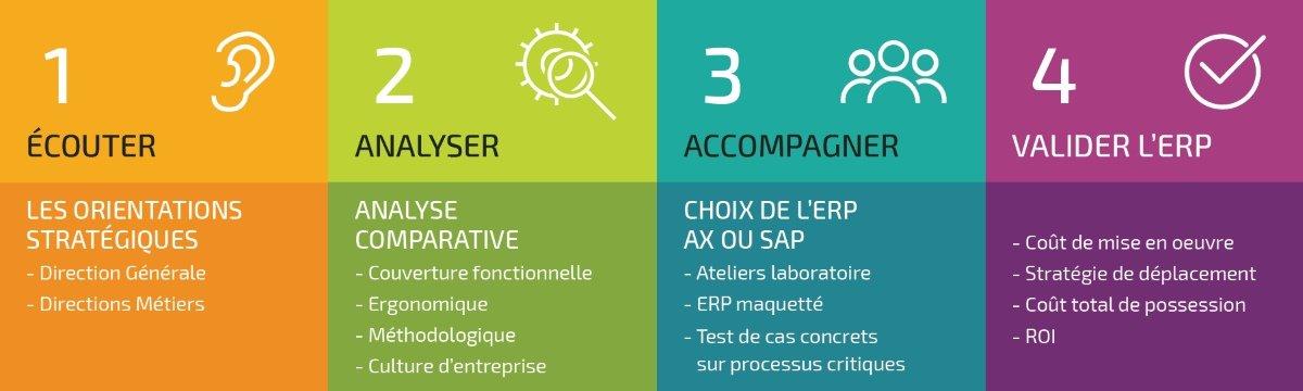 L'étude comparative des ERP Microsoft et SAP réalisée par TVH Consulting