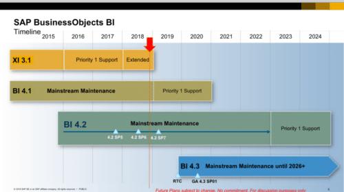 Mise à jour de la roadmap de maintenance SAP Analytics