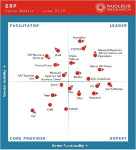 La matrice de positionnement des ERP via Nucleus Research