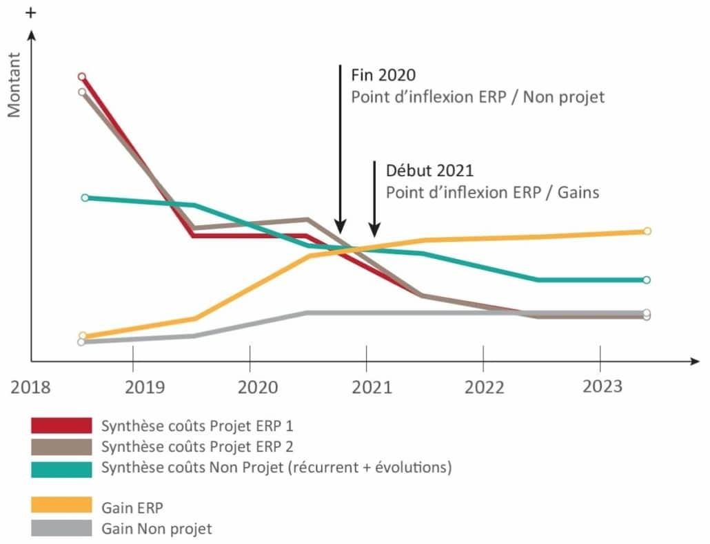 Le proof of concept de TVH Consulting permet de calculer le TCO de votre projet ERP