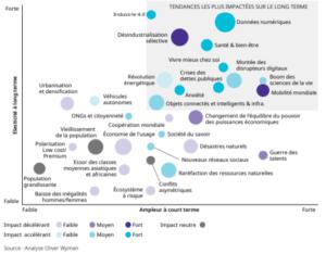 Quelles mégatrends ressort de la pandémie ?