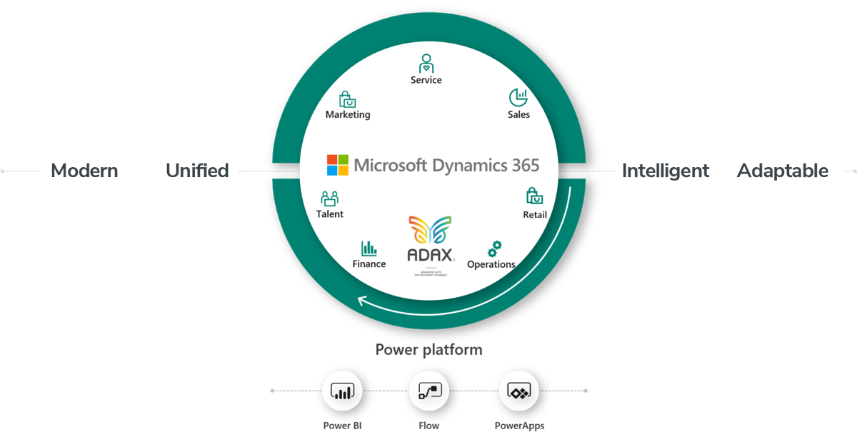 Microsoft Dynamics 365 ERP Power Platform Architecture