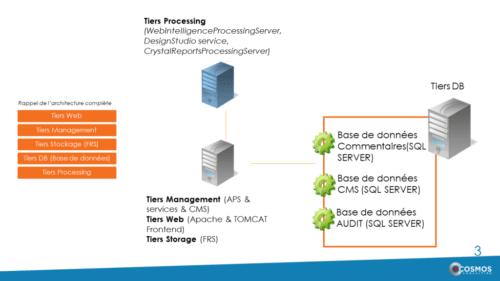 Performance de l'infrastructure sur SAP BusinessObject BI 4.2 sp5